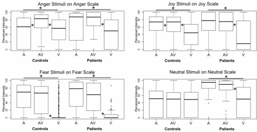Boxplot of GLM results for intensity ratings of each emotion on the corresponding target scale. Each box corresponds to a specific modality (A: auditory, AV: audiovisual, V: visual) and a specific group (patients vs. controls). The difference between A and AV for the controls is almost invisible, as zero values data were included in the plot. *Indicates a significant difference between modalities (pairwise).