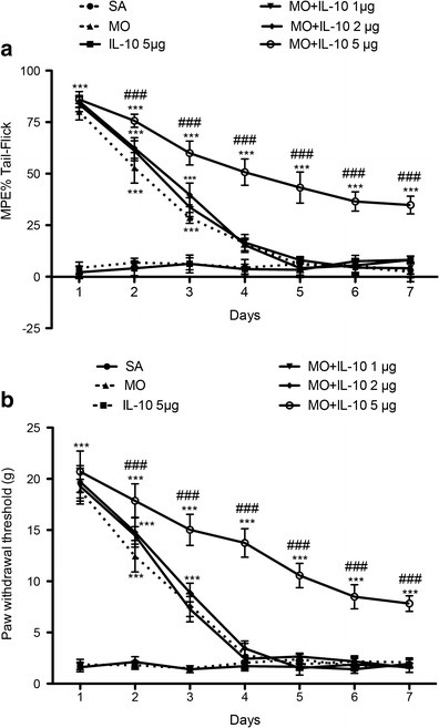 Effects of IL-10 on the anti-nociceptive effects of morphine in SNL rats. Time-course of the tail–flick (a) and Von Frey filament (b) tests after 7 days of daily injection of various doses (1, 2 or 5 μg) of recombinant rat IL-10 (rrIL-10) combined with continuous i.t. morphine injection. A large dose injection of rrIL-10 (5 μg) with morphine for 7 days produced a significantly anti-nociceptive effect, whilst rrIL-10 (5 μg) administered alone did not produce an anti-nociceptive effect in SNL rats (n = 6, each). ***p < 0.001 compared with the saline group; ###p < 0.001 compared with the morphine group