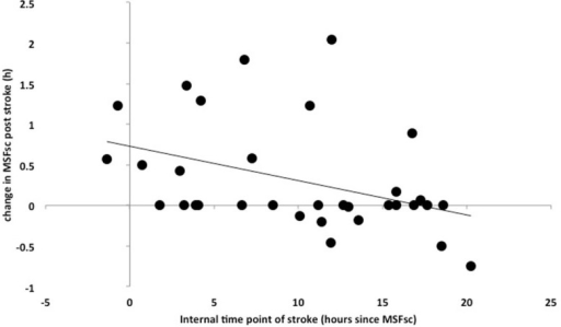 Correlation between Intstroke (MSFsc-before-stroke − local time point of stroke) (x-axis) and the difference in MSFsc after stroke (MSFsc-after stroke − MSFsc-before stroke) (y-axis) in 35 stroke patients (13 female) (Spearman correlation, R = 0.421, p = 0.015). The correlation shows that the closer the time point of a stroke is to an individual's MSFsc, the larger the advance (expressed as positive values on the y-axis) in chronotype (MSFsc) after the stroke.