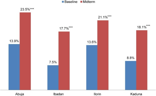 Percentage of Women Not Currently Using Contraception Who Intend to Use a Method in the Next 12 Months at Baseline (2010/11) and Midterm (2012), by NURHI Project City*** P < .001.