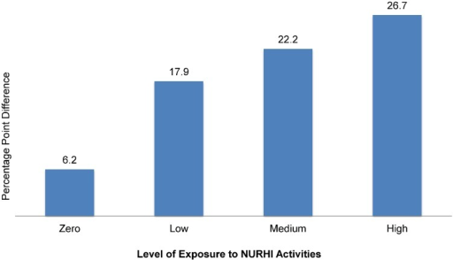 Change in Perceived Peer Support for Family Planning Between Baseline and Midterm, By Level of Exposure to NURHI Activities, N = 4,331Significance of change in perceived peer support is P < .05 for zero exposure and P < .0001 for low, medium, and high levels of exposure.