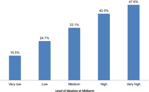 Contraceptive Prevalence at Midterm Among Married Women Who Were Not Using a Modern Method at Baseline, by Level of Ideation at Midterm, N = 1,992Significance of differences across groups: P < .001.