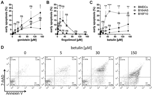 Detection of early apoptosis in B16 melanoma cells and primary dendritic cells after treatment with cytostatic drugs.Annexin V staining of B16 melanoma cells and BMDCs treated with various concentrations of genistein (A), fingolimod (B) or betulin (C) for 24 h, respectively (mean ± SD, n = 4–7). Significance was evaluated using two-way ANOVA with a Bonferroni post-test. Early apoptotic cells (Annexin V+/ 7-AAD-) were analyzed by FACS measurement. Representative dot blots of the staining are exemplarily shown for betulin in B16F10 cells (D). FACS data generated from all three compounds were used to calculate the mean values shown in the graphs.