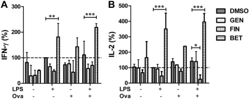 Immune response modulation of antigen specific T cells by the treatment with cytostatic drugs.The spleen cells of OT-I mice were stimulated with 1 μg/ml LPS and 13.5 μg/ml ovalbumin (OVA) as the antigen and additionally incubated with 5 μM genistein (GEN), 5 μM fingolimod (FIN) or 5 μM betulin (BET), respectively, for 44 h (mean ± SD, n = 3). The concentration of IFN-γ (A) and IL-2 (B) in the supernatant of the cells was measured by an ELISA. Significance was calculated using two-way ANOVA with a Bonferroni post-test.