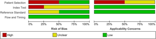 QUADAS2 (Quality Assessment of Diagnostic Accuracy Studies) risk of bias and applicability assessment across primary studies.