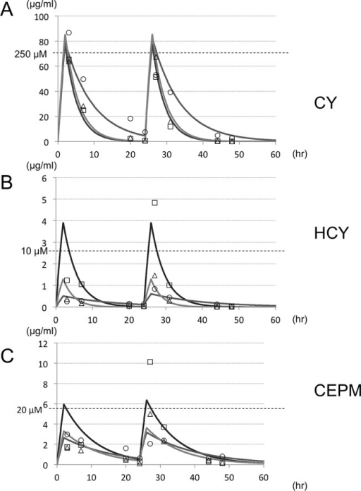 Pharmacokinetics of high-dose cyclophosphamide in patients.We measured CY and CY metabolites in blood plasma samples from patients receiving high-dose CY and here present the concentration–time profiles obtained from all three patients for (A) CY, (B) HCY, and (C) CEPM. Underlying diseases were acute mixed lineage leukemia (male, 8 y.o.; open square) and granulocytic sarcoma (male, 17 y.o.; open circle), and acute myeloid leukemia (male, 1 y.o.; open triangle).