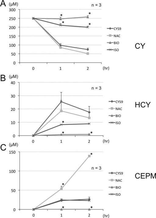 CY and CY metabolites results from LC/MS/MS assays of culture supernatants of CYS9 with and without candidate cardioprotectant agents.H9c2 cells were exposed to CYS9 for 1 or 2 hours with and without candidate cardioprotectant agents (NAC, ISO, and BIO). Changes in concentration in H9c2 cell culture media of (A) CY and its metabolites (B) HCY and (C) CEPM was evaluated using LC/MS/MS. (mean + SD from 3 independent experiments). *p < 0.05 compared with CYS9 group.
