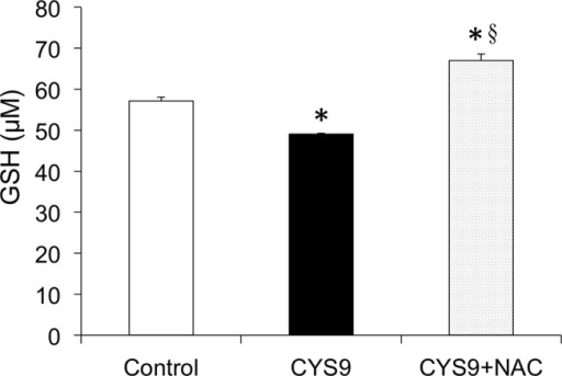 Reduced glutathione levels in H9c2 cells after treatment with CYS9 in presence or absence of NAC.Effects of NAC on reduced glutathione (GSH) levels in H9c2 cells exposed to CYS9 for 2 hours. (mean + SD from 3 independent experiments). *p < 0.01 compared with control group; §p < 0.01 compared with CYS9 group.
