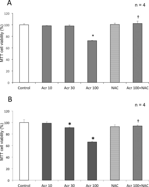 Myocardial cytotoxicity induced by acrolein.H9c2 cell viability after (A) 24-hour and (B) 48-hour exposure to acrolein (Acr) with or without NAC was assessed by MTT assay (mean + SD from 2 independent experiments conducted in duplicate). *p < 0.05 compared with control group. †p < 0.05 compared with acrolein 100 μM group.