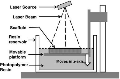 Scheme of stereolithography (SLA). Single laser beam scans surface of resin to polymerize or crosslink polymer resin