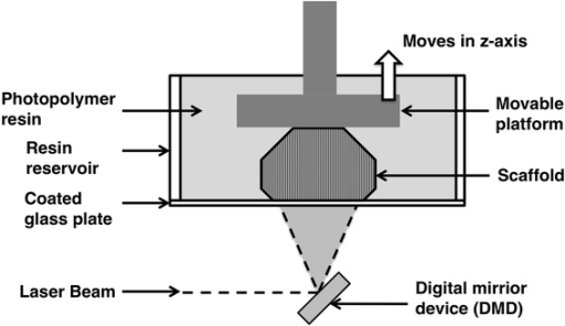 Scheme of digital light processing (DLP). Digital mirror device is used in process to illuminate entire layer of resin surface