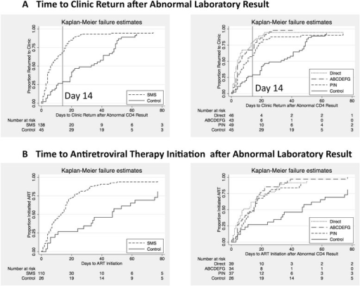 Kaplan-Meier plots demonstrating days from abnormal CD4 count result until return to clinic (a) and days from abnormal CD4 count result until ART initiation (b). The left panels compare results for participants in the pre-intervention period (control) versus all participants in the intervention period (SMS). The right panels compare results between the pre-intervention period (control) and each of the three randomized SMS message groups (direct, PIN, and coded)