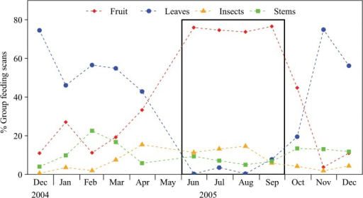 Seasonal variation in gorilla diet according to the time spend feeding on the most important food types (the bold box highlights the high-frugivory season).