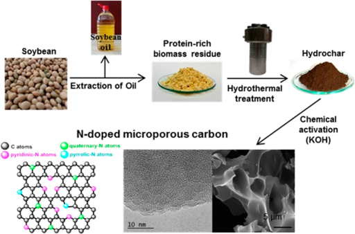 Schematic of the synthesis of N-doped microporous carbon from a protein-rich biomass residue derived from soybean (photos of soybean and protein-rich biomass residue were taken by G. A. Ferrero, photos of hydrochar and SEM and TEM pictures were taken by A. B. Fuertes, photos of HTC reactor and soybean oil were taken by M. Sevilla and the picture of N-moieties was done by M. Sevilla).