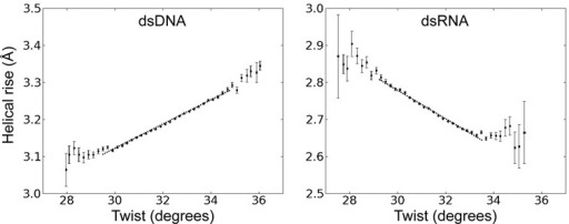 Coupling of helical rise and helical twist variation in unrestraint simulations of dsDNA and dsRNA. The plots were generated from a total of ∼100 000 regularly spaced snapshots (every 10 ps) taken during ∼1 μs unrestraint MD simulations. Recorded helical twist and rise of the 10 central base pair steps were analyzed as the mean helical rise and helical twist within intervals of 0.2°. Error bars for twist and rise were obtained as standard errors of the mean in each interval. The slope of the correlation was extracted from a linear fit to the data for a range of ±1.5° with respect to the average twist (over the entire range of twist values, indicated as dotted line). The slope was 0.032 Å·deg−1 in case of DNA and −0.037 Å·deg−1 in case of RNA.