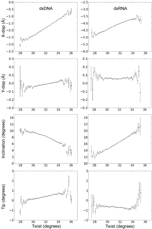 Correlation of helical base pair axis parameters and helical twist during unrestrained MD simulations. The plots were generated in the same way as described in the legend of Figure 3.