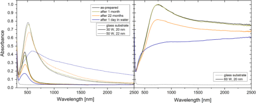 UV–vis–NIR absorbance spectra of the Ag/a-C:H:O nanocomposite films deposited at the RF powers of 30 and 50 W (left) and 60 W (right). The spectra were measured right after the deposition, and after aging in air for 1 month and 22 months and in water for 1 day. The optical spectrum of the glass substrate is displayed for comparison.