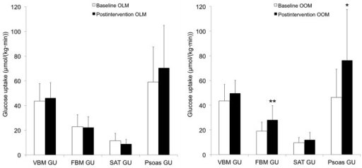Insulin-stimulated glucose uptake (GU) at baseline and after the intervention in (left) offspring of lean/normal-weight mothers (OLM) and (right) in offspring of obese/overweight mothers (OOM).There was no change in any tissue-specific GU after intervention in OLM. FBM GU (p = 0.006**) and psoas muscle GU (p = 0.039*) increased significantly after the intervention in OOM. Results are shown as mean ± SD.