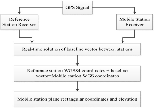 GNSS-RTK (Global Navigation Satellite System Real-time Kinematic Technology) working mode.
