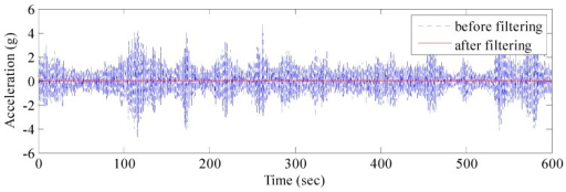 Comparison of acceleration signal before and after AFEC filtering.