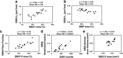 Regression of SMI-31, MBP, SMI-312, DAPI counts, and DBSI-derived λǁ (a), λ⊥ (b), fiber fraction (c), and restricted fraction (d) suggested DBSI measurements were able to reflect specific pathologies in the optic nerves of EAE mice, respectively. The regression of DBSI-derived axon volume correlated with SMI-312 area (e, in mm2). In contrast to SMI-312 area estimated as ratio of positive area over the total nerve cross-sectional area (%, c), SMI-312 area in square millimeter reflects the extent of total axons without the dilution effect of inflammation. SE standard error