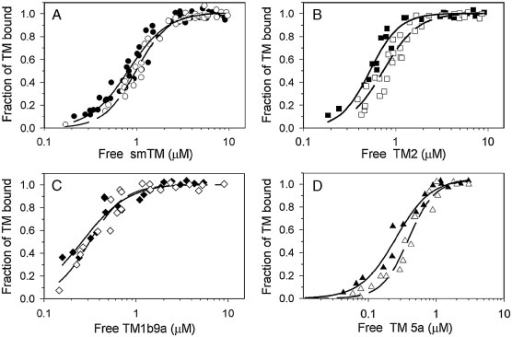 Effect of actin truncation on its affinity for tropomyosin isoforms. Binding of smTM (A), TM2 (B), TM1b9a (C), and TM5a (D) to native F-actin (closed symbols) or F-actin−3 (open symbols) was assayed as described in Materials and methods. Conditions: 5 mM imidazole, 1 mM DTT, 150 mM NaCl, 2 mM MgCl2, with pH adjusted to 7.0, in the case of D) concentrations of NaCl and MgCl2 were respectively 30 and 0.5 mM. Data are from 3 to 5 independent experiments. Binding curves were drawn by fitting the experimental points to Hill equation (Eq. 1); (solid line) native F-actin; (dashed line) F-actin−3.