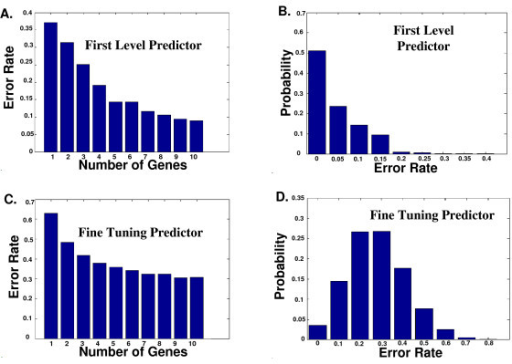 Error probabilities of the FLP and the FTP. A. The improvement in the error probability of the best FLP as function of the number of predicting genes. Each improvement was significantly better (p-value < 0.05) than the previous one (see Methods). B. The error rate distribution of the best FLP on the test sets. C. The improvement in the error probability of the best FTP. Each improvement was significantly better (p-value < 0.05) than the previous one (see Methods). D. The error rate distribution of the best FTP on the test sets.