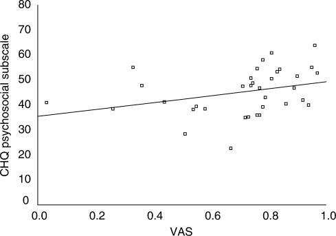 Scatterplot of CHQ PsS and VAS. The y-axis represents the scores on the CHQ PsS in which higher scores reflect better HRQL. The x-axis represents the scores on the global HRQL VAS in which 0 is equal to death and 1 is equal to perfect health. The line represents the least-squares regression line.