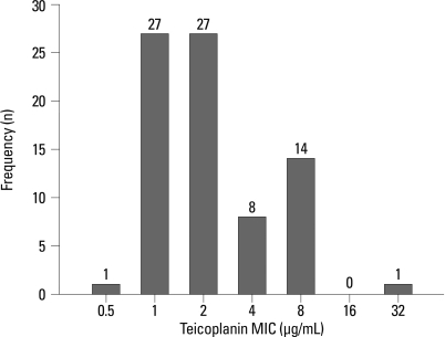 Frequency distribution of teicoplanin MIC for 78 S. aureus isolates from patients with neutropenic fever patients at the Catholic hematopoietic stem cell transplantation center, Seoul, Korea through 2005-2007. MIC, minimuminhibitory concentration.
