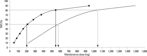 Maintenance dose - response (TAR) relationships obtained from logistic regression; ED50, defined as a maintenance dose where 50% TAR was achieved; TAR for AUC24/MIC >345 (open circle) or 125 (closed rectangle). TAR, target attainment rate; AUC, area under the curve; MIC, minimum inhibitory concentration.