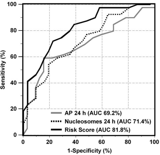 Receiver operating characteristic (ROC) curves indicating the profile of sensitivity and specificity for the estimation of non-response to therapy over the whole range of possible cutoffs for nucleosomes (24 h), alkaline phosphatase (AP 24 h) and the risk score of the combination of both markers and the number of TACE cycle that was identified as best predictive model in multivariate analysis.