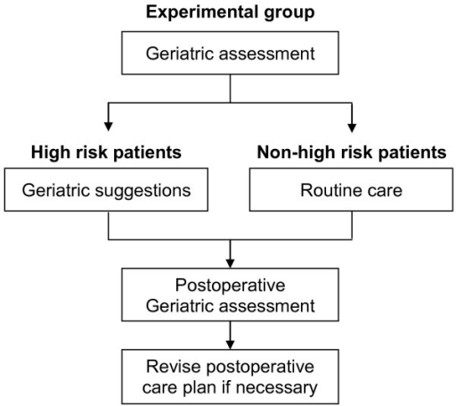 geriatric assessment The geriatric assessment is a multidimensional, multidisciplinary assessment designed to evaluate an older person's functional ability, physical health, cognition and mental health, and socioenvironmental.