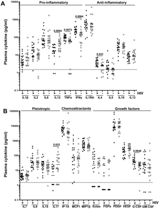 Comparison of baseline expression levels of soluble plasma mediators between TB+HIV− and TB+HIV+ individuals. (A) Mediators endowed with pro- and anti-inflammatory functions. (B) Mediators endowed with pleiotropic, chemoattractant and growth functions. Results are expressed as pg/ml of plasma. Open circles represent TB+HIV− subjects (n = 20) and black circles correspond to TB+HIV+ subjects (n = 22). Dotted lines represent the average limit of detection for all cytokines. Statistical comparisons have been performed using non-parametric Mann-Whitney U test and corrected for multiple comparisons using a false discovery rate (FDR) step down procedure.