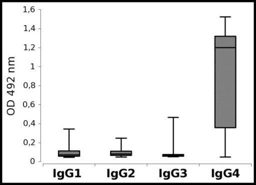 Autoantibodies against collagen VII are mainly of IgG4 isotype. Box-and-whiskers graphs represent descriptive summaries of the measurements for IgG1, IgG2, IgG3 and IgG4 autoantibodies against collagen VII by ELISA as described in Methods.