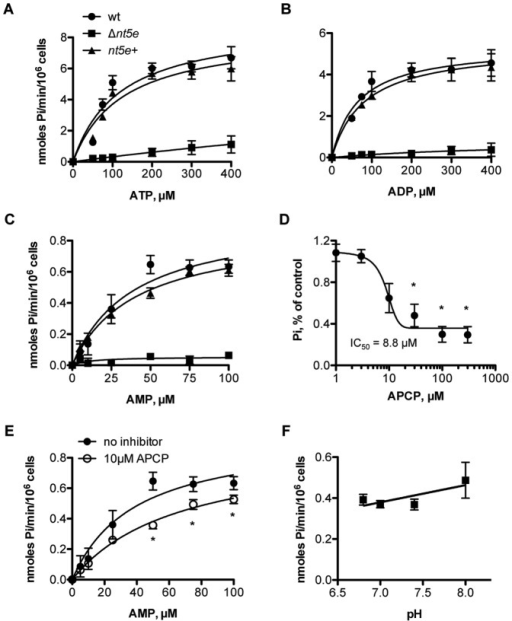 Characterization of Nt5e activity on S. sanguinis 133-79 whole cells.Nt5e activity was measured by the release of inorganic phosphate (Pi) from adenine nucleotides. For (A), (B), and (C), the Michaelis-Menten curves were showed as enzyme velocity (represented as nmole/min/106 cells) vs. concentration of ATP, ADP and AMP substrates. (D) Effect of Nt5e inhibitor APCP on AMPase activity of S. sanguinis 133-79. The curve was fitted to a sigmoidal inhibitory dose-response curve and the inhibitory concentration 50% (IC50) value derived from the curve fit was shown. (E) Michaelis-Menten curves of AMPase activity vs. substrate concentration in the absence and presence of APCP. (F) pH dependence of AMPase activity of Nt5e. Statistical analysis was performed using non-linear regression. The results were represented as mean±SE, n = 3; *significantly decreased compared to no inhibitor (P<0.05).