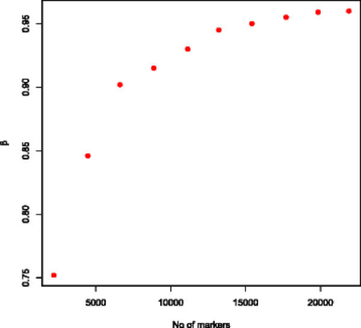 Expected proportion of total additive genetic variance traced by increasing number of markers.