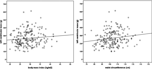 Correlation between BMI (left figure) and WC (right figure) with LVM (n = 206).