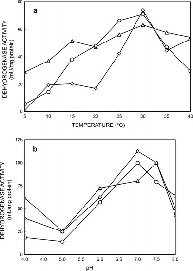 Effect of temperature (a) and pH (b) on specific activities of dehydrogenase from PCM 2123 cells, where: alcohol dehydrogenase (ethanol) (open triangle), alcohol dehydrogenase (acetaldehyde) (open circle), aldehyde dehydrogenase (open diamond)