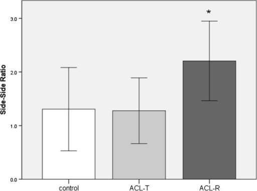 Average side-side ratios for peak afference measured during passive knee joint extension in rabbits. Measurements were recorded 2 weeks after ACL transection (ACL-T), ACL Reconstruction (ACL-R) and in animals with healthy knee joints (control). Error bars represent +/- 1 standard deviation. The asterils (*) indicates a significant difference compared to the other groups.