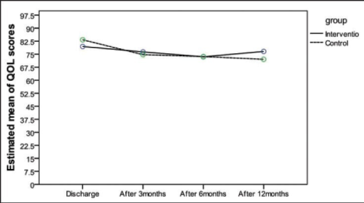 Changes in the mean QOL scores of intervention and control groups during the course of the study