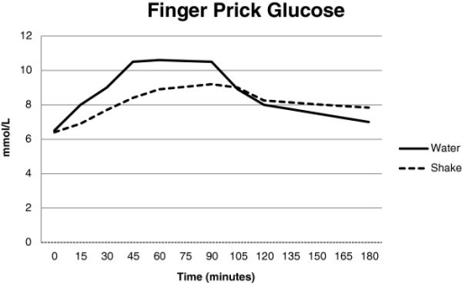 Blood glucose over 180 min by finger prick. Fingerpricks were taken before the test drink and then at 15, 30, 45, 60, 90, 120 and 180 minutes. The two control and two treatment test days were averaged. All time points except 120 minutes were significantly different between the curves and the repeated measures ANOVA was significantly different (Treatment p < 0.001, time p < 0.001, time by treatment p < 0.001).