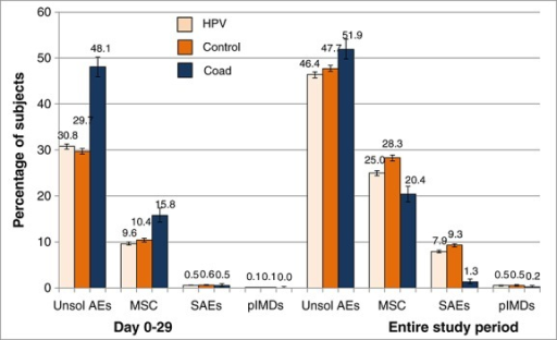 Percentage (95%CIs) of all women reporting all unsolicited adverse symptoms, medically significant conditions, potential immune-mediated diseases and serious adverse events after vaccination (Total vaccinated cohort): 30-day and entire study follow-up periods