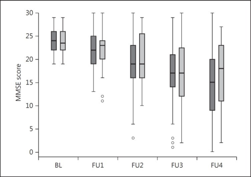 Box plot of MMSE scores from baseline (BL) to 4-year follow-up (FU4). Light grey: patients with OH at each examination. Dark grey: patients without OH at each examination.