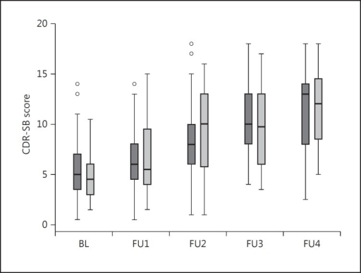 Box plot of CDR-SB scores from baseline (BL) to 4-year follow-up (FU4). Light grey: patients with OH at each examination. Dark grey: patients without OH at each examination.