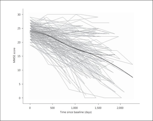 Course of MMSE scores for 86 patients having either persistent OH (OH+) or never OH (OH-) at baseline and the 1-year follow-up. Observed individual curves (light grey) as well as fitted LOESS curves for the mean responses for the OH-group (solid black line) and for the OH+ group (dashed black line).