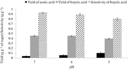 Yields of butyric and acetic acids and selectivity of butyric acid under different pH values.