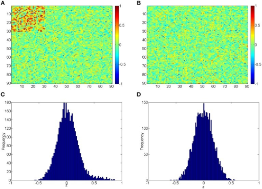 (A,B) Heatmaps of the simulated correlations of the control and case groups; (C,D) Histograms of the simulated correlations of the control and case groups.