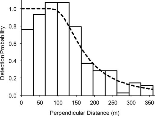 Plot of the detection function for sea turtles based on the AIC selected Conventional Distance Sampling (CDS) model.Histogram represents the probability of detection for each distance interval. The curved line is the detection function, showing the probability that a turtle is observed as a function of distance from the transect line.