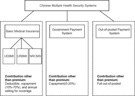 Summary of Chinese multiple health security systems. UEBMI: Urban Employee Basic Medical Insurance; URBMI: Urban Resident Basic Medical Insurance; NRCMS: New Rural Cooperative System.