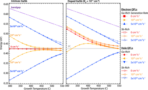 Fermi Levels As A Function Of Growth Temperaturendga Open I